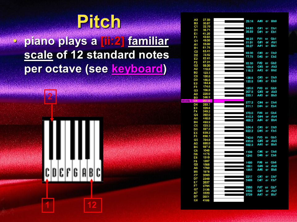 Pitch piano plays a [ii:2] familiar scale of 12 standard notes per octave (see keyboard) 2 1 12